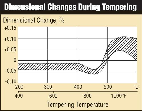 Figure 2. The dimensional changes on hardening and tempering should be added together