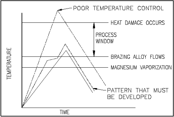 Temperature Versus Brazing Cycle Steps