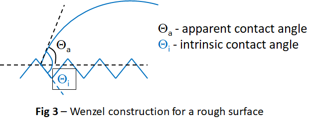 Apparent and Microscopic Contact Angles